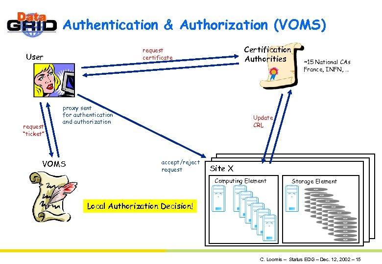 "Authentication & Authorization (VOMS) User request ""ticket"" Certification Authorities request certificate proxy sent for"