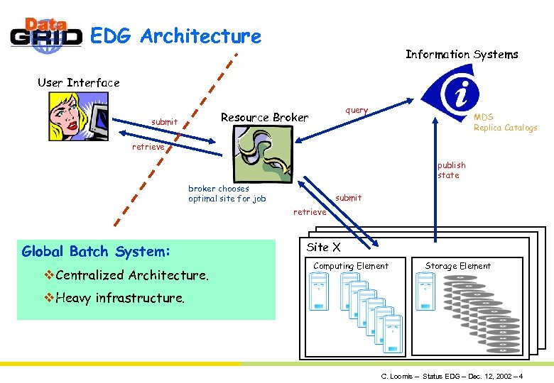 EDG Architecture Information Systems User Interface query Resource Broker submit MDS Replica Catalogs retrieve