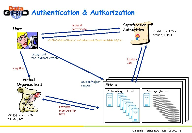 Authentication & Authorization Certification Authorities request certificate User ~15 National CAs France, INFN, …