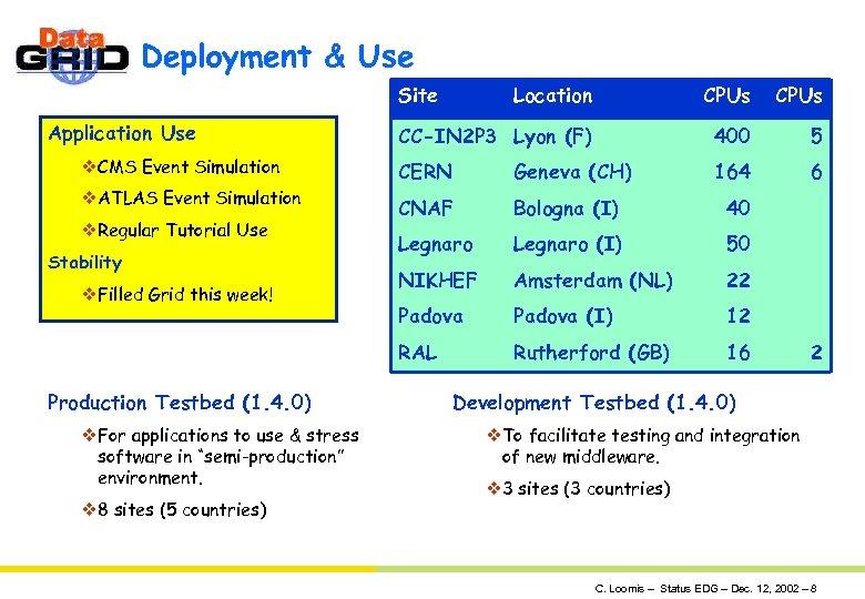 Deployment & Use Site Location CPUs CC-IN 2 P 3 Lyon (F) 400 5