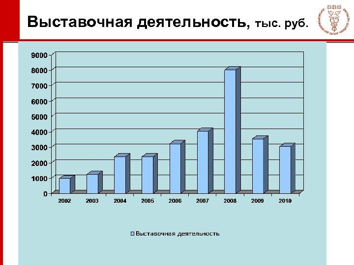 Выставочная деятельность, тыс. руб.
