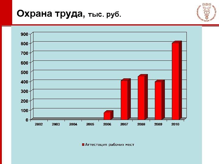 Охрана труда, тыс. руб.