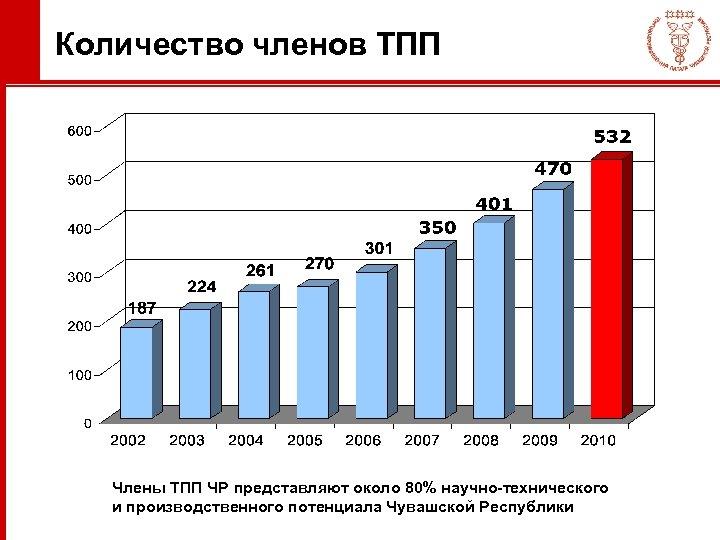 Количество членов ТПП Члены ТПП ЧР представляют около 80% научно-технического и производственного потенциала Чувашской