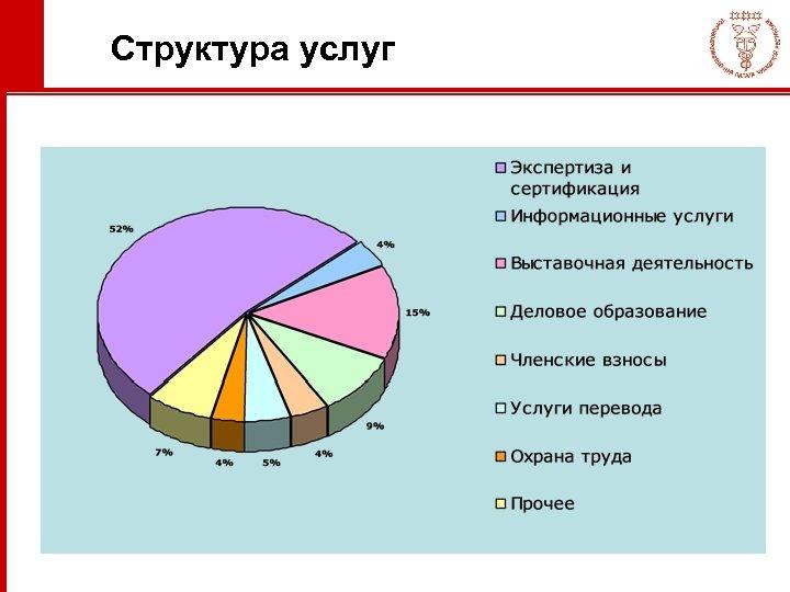 Структура услуг