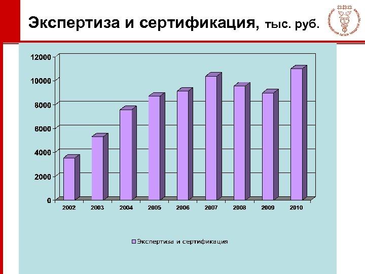 Экспертиза и сертификация, тыс. руб.