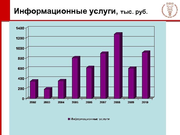 Информационные услуги, тыс. руб.