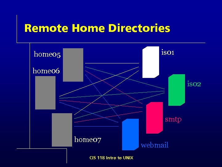 Remote Home Directories is 01 home 05 home 06 is 02 smtp home 07