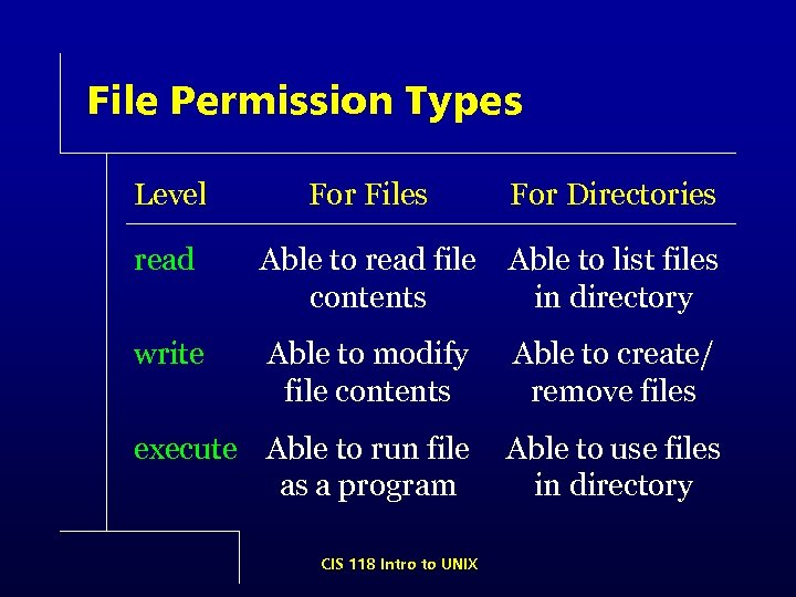 File Permission Types Level For Files For Directories read Able to read file contents