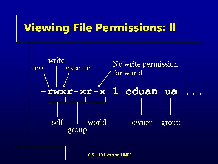 Viewing File Permissions: ll read write execute No write permission for world -rwxr-xr-x 1
