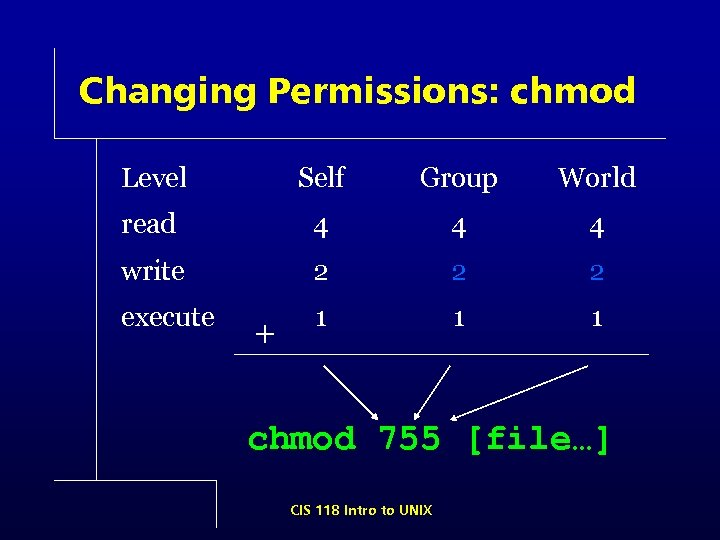 Changing Permissions: chmod Level Self Group World read 4 4 4 write 2 2