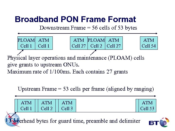 Broadband PON Frame Format Downstream Frame = 56 cells of 53 bytes PLOAM ATM