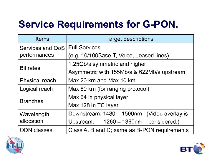 Service Requirements for G-PON.