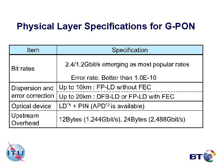 Physical Layer Specifications for G-PON 2. 4/1. 2 Gbit/s emerging as most popular rates