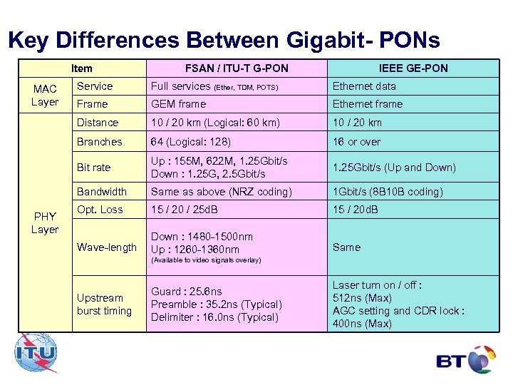 Key Differences Between Gigabit- PONs Item FSAN / ITU-T G-PON IEEE GE-PON Full services
