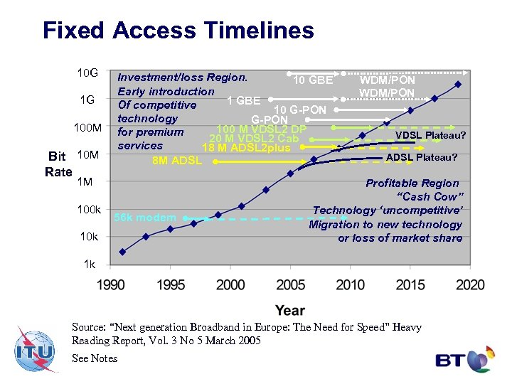 Fixed Access Timelines 10 G 1 G 100 M Bit 10 M Rate Investment/loss