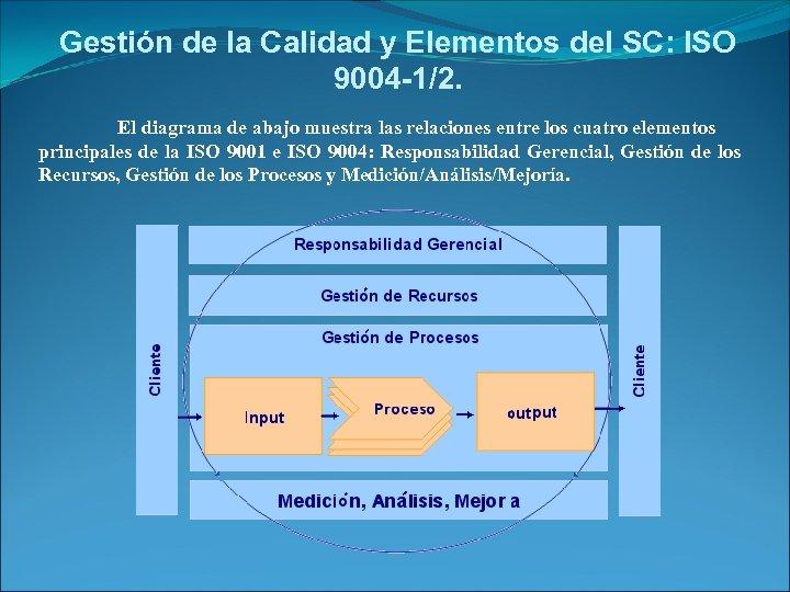 Gestión de la Calidad y Elementos del SC: ISO 9004 -1/2. El diagrama de