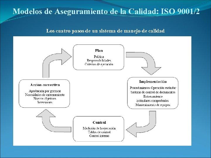 Modelos de Aseguramiento de la Calidad: ISO 9001/2 Los cuatro pasos de un sistema
