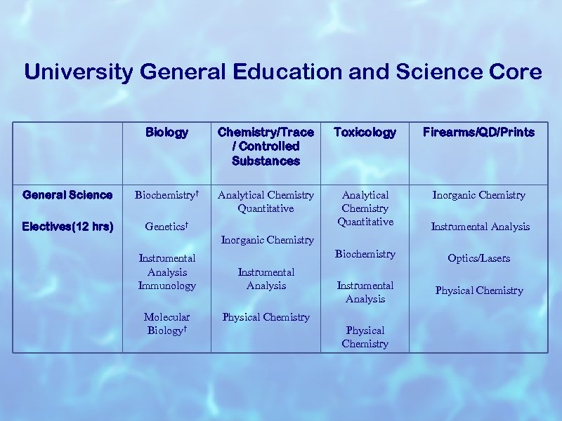 University General Education and Science Core Biology Chemistry/Trace / Controlled Substances Toxicology Firearms/QD/Prints General