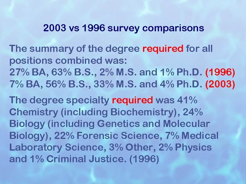 2003 vs 1996 survey comparisons The summary of the degree required for all positions