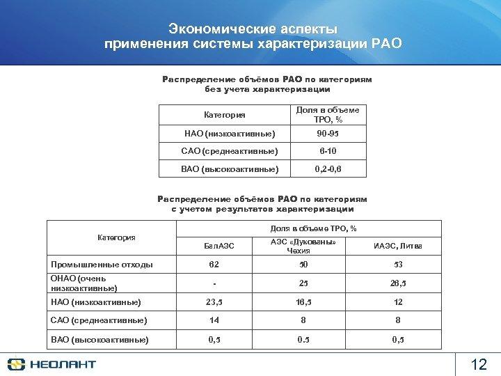 Экономические аспекты применения системы характеризации РАО Распределение объёмов РАО по категориям без учета характеризации