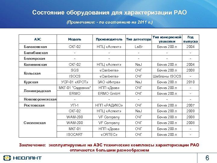 Состояние оборудования для характеризации РАО (Примечание: - по состоянию на 2011 г. ) АЭС