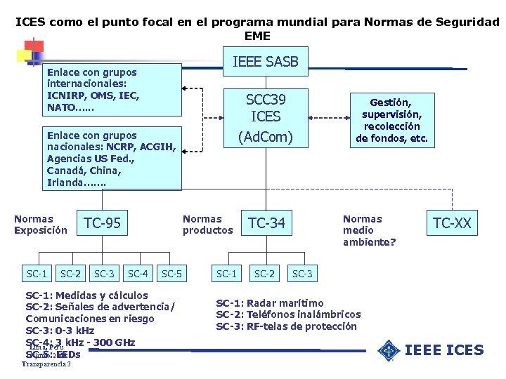 ICES como el punto focal en el programa mundial para Normas de Seguridad EME