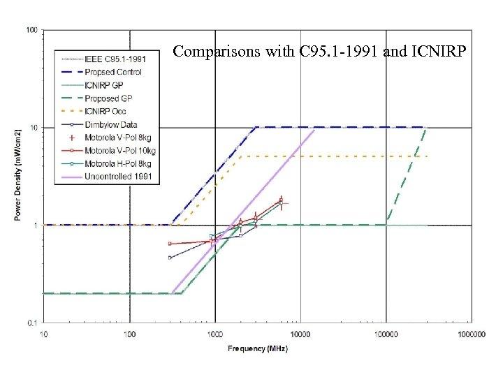 Comparisons with C 95. 1 -1991 and ICNIRP Lima, Peru 19 junio 2006 Transparencia