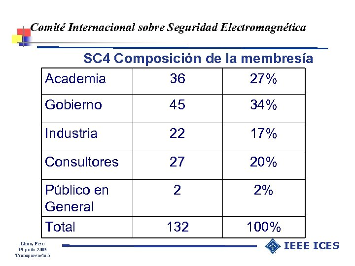 Comité Internacional sobre Seguridad Electromagnética SC 4 Composición de la membresía Academia 36 27%