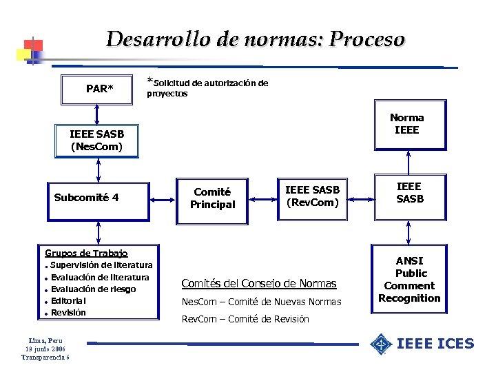Desarrollo de normas: Proceso PAR* *Solicitud de autorización de proyectos Norma IEEE SASB (Nes.