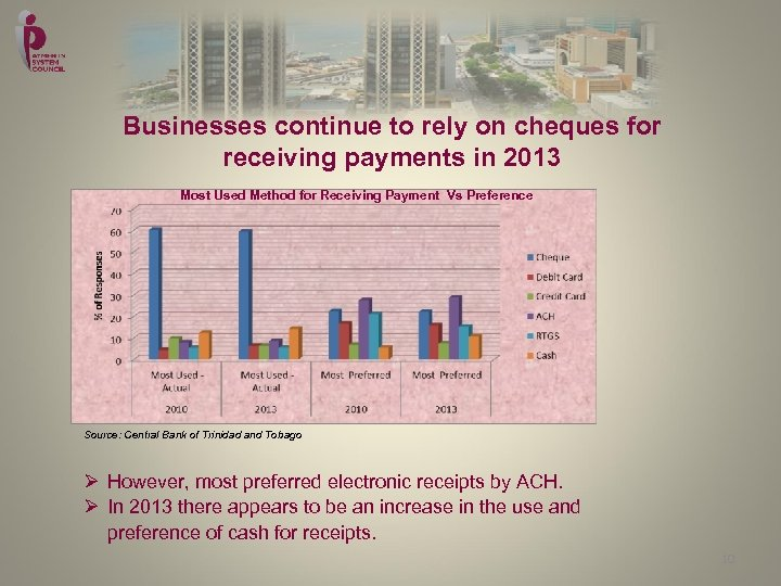 Businesses continue to rely on cheques for receiving payments in 2013 Most Used Method