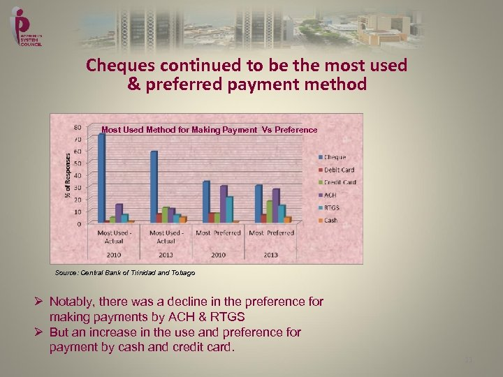 Cheques continued to be the most used & preferred payment method Most Used Method