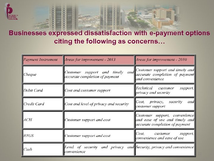 Businesses expressed dissatisfaction with e-payment options citing the following as concerns… 12