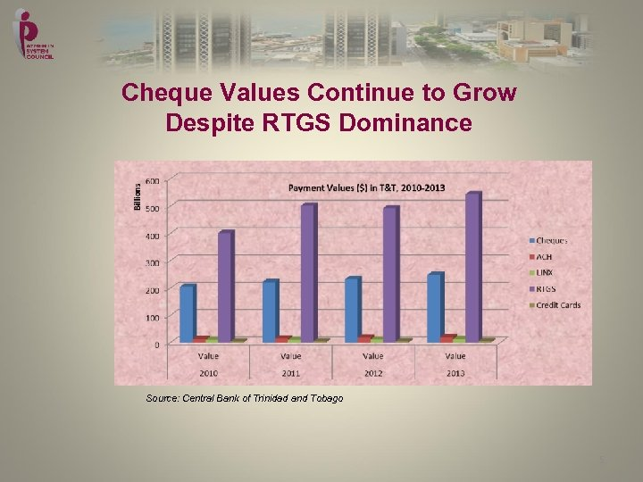Cheque Values Continue to Grow Despite RTGS Dominance Source: Central Bank of Trinidad and