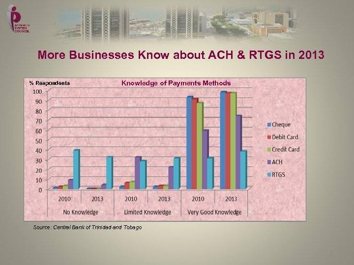 More Businesses Know about ACH & RTGS in 2013 % Respondents Knowledge of Payments