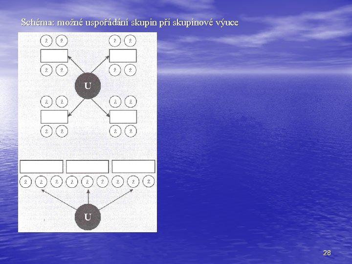 Schéma: možné uspořádání skupin při skupinové výuce 28