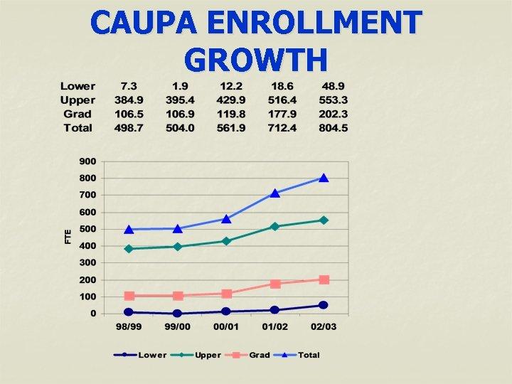 CAUPA ENROLLMENT GROWTH