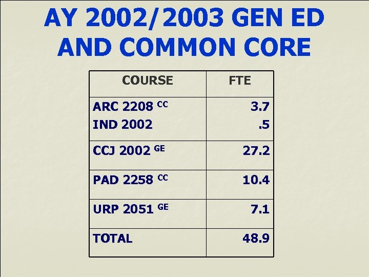 AY 2002/2003 GEN ED AND COMMON CORE COURSE FTE ARC 2208 CC IND 2002