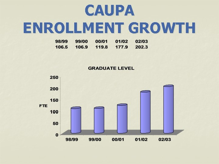 CAUPA ENROLLMENT GROWTH