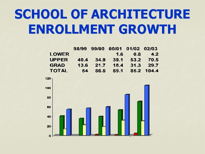 SCHOOL OF ARCHITECTURE ENROLLMENT GROWTH