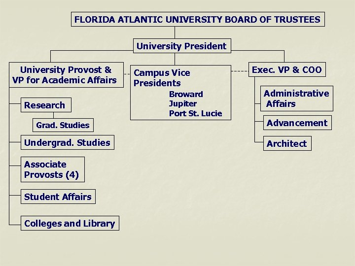 FLORIDA ATLANTIC UNIVERSITY BOARD OF TRUSTEES University President University Provost & VP for Academic