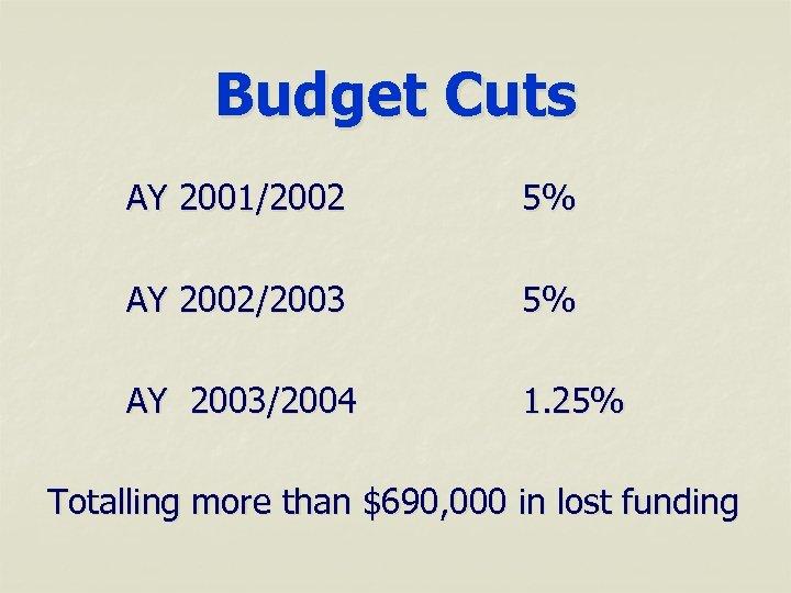 Budget Cuts AY 2001/2002 5% AY 2002/2003 5% AY 2003/2004 1. 25% Totalling more