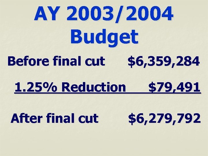 AY 2003/2004 Budget Before final cut 1. 25% Reduction After final cut $6, 359,