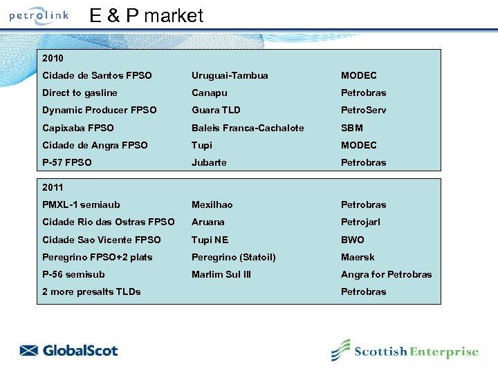 E & P market 2010 Cidade de Santos FPSO Uruguai-Tambua MODEC Direct to gasline