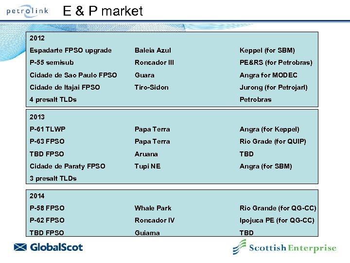 E & P market 2012 Espadarte FPSO upgrade Baleia Azul Keppel (for SBM) P-55