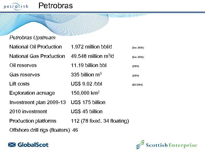 Petrobras Upstream National Oil Production 1. 972 million bbl/d (Dec 2009) National Gas Production