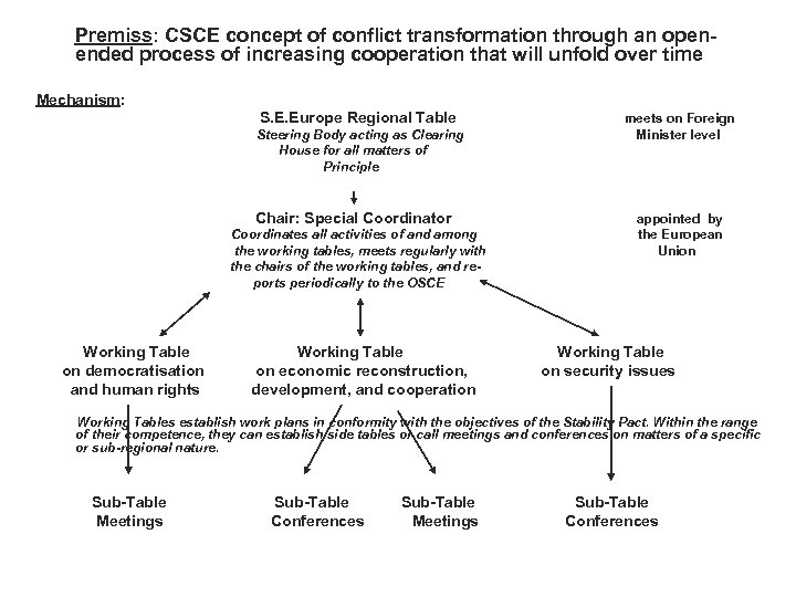 Premiss: CSCE concept of conflict transformation through an openended process of increasing cooperation that