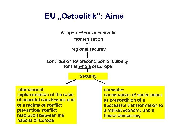 "EU ""Ostpolitik"": Aims Support of socioeconomic modernisation + regional security contribution to/ precondition of"