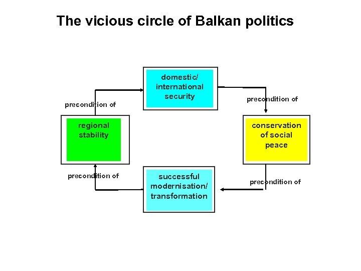 The vicious circle of Balkan politics Problem: how to break into the vicious circle
