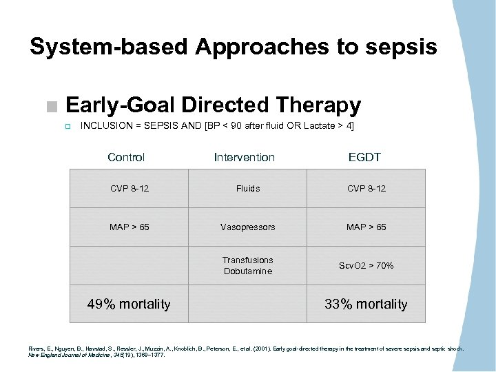 System-based Approaches to sepsis Early-Goal Directed Therapy INCLUSION = SEPSIS AND [BP < 90