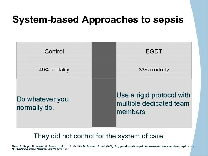 System-based Approaches to sepsis Control EGDT 49% mortality 33% mortality . . . treated